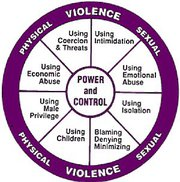 Key Elements and Cycles of Violence Abusers Commit